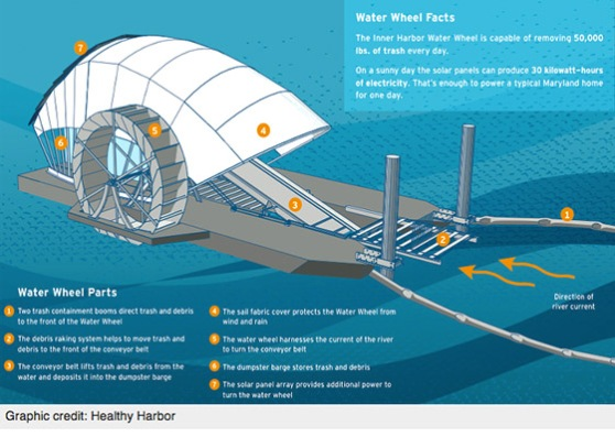 Cycle Technologies Features the Solar Powered Water Wheel by Clearwater Mills as a Brilliantly Simple Solution to Baltimore's Inner Harbor.